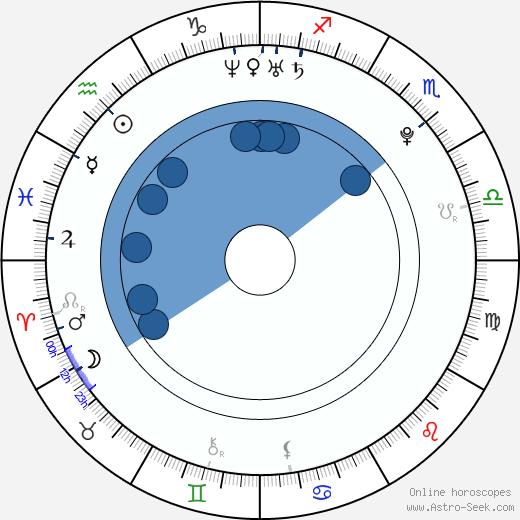 Lucie Šafářová wikipedia, horoscope, astrology, instagram