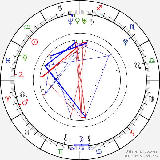 Magdalena Neuner tema natale, oroscopo, Magdalena Neuner oroscopi gratuiti, astrologia