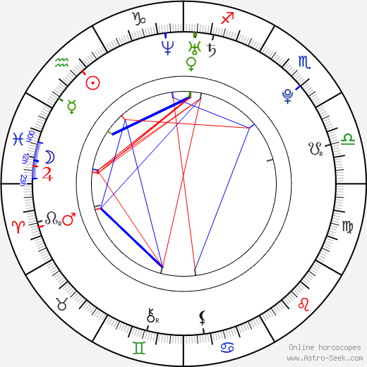 Marek Střeštík birth chart, Marek Střeštík astro natal horoscope, astrology