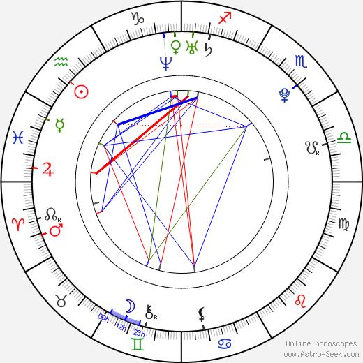 Мартин Ганзал Martin Hanzal день рождения гороскоп, Martin Hanzal Натальная карта онлайн