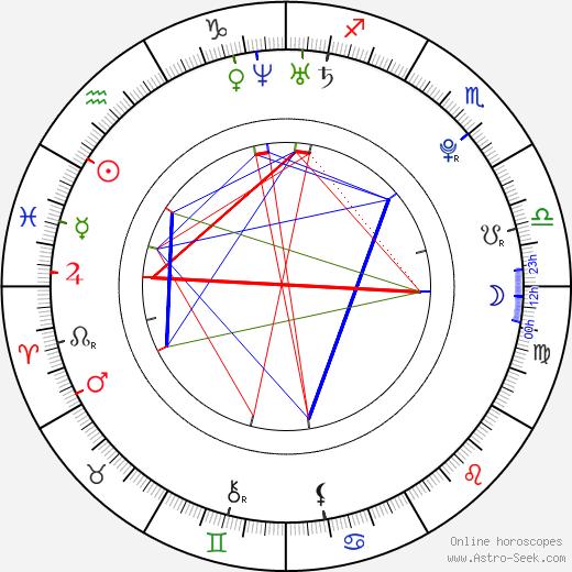 Mauricio Hénao день рождения гороскоп, Mauricio Hénao Натальная карта онлайн