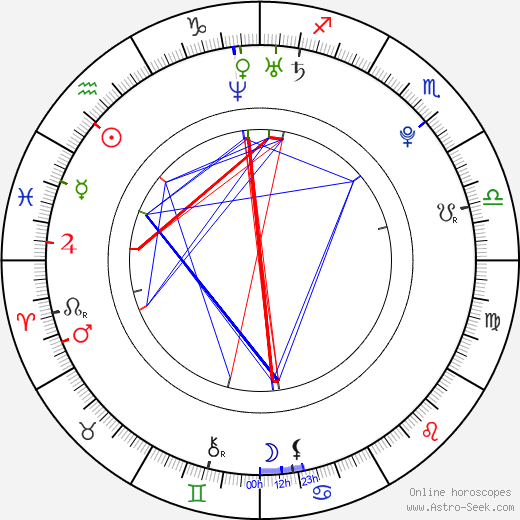 Michael B. Jordan birth chart, Michael B. Jordan astro natal horoscope, astrology