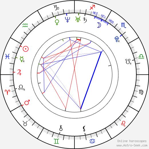 Michal Koma tema natale, oroscopo, Michal Koma oroscopi gratuiti, astrologia
