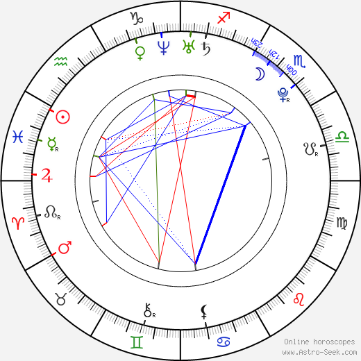 Miles Teller tema natale, oroscopo, Miles Teller oroscopi gratuiti, astrologia