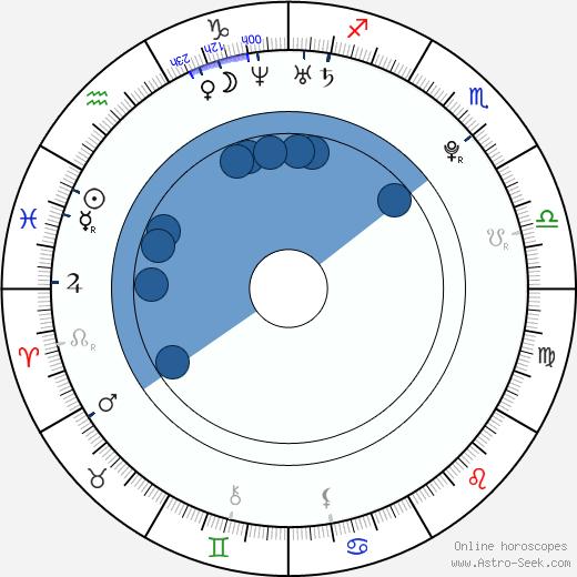 Radek Petr wikipedia, horoscope, astrology, instagram