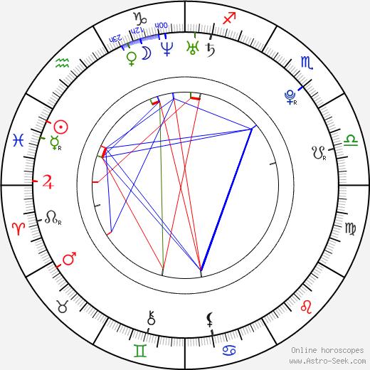 Radek Petr tema natale, oroscopo, Radek Petr oroscopi gratuiti, astrologia