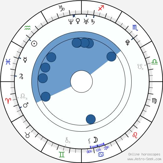 Takuya Ishida wikipedia, horoscope, astrology, instagram