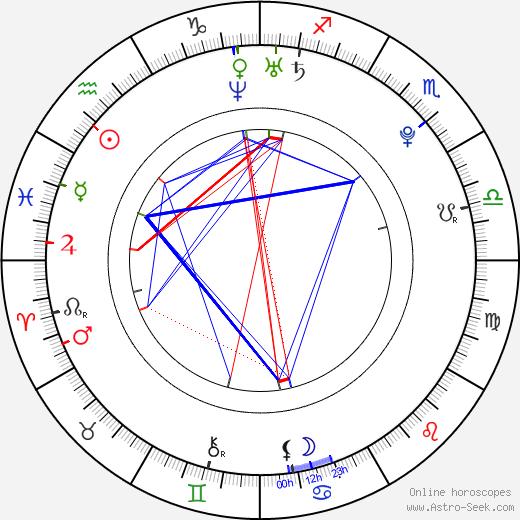 Takuya Ishida birth chart, Takuya Ishida astro natal horoscope, astrology