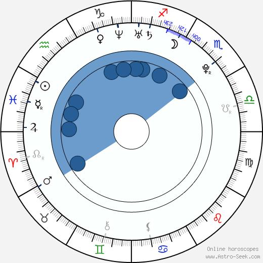 Tomáš Okleštěk wikipedia, horoscope, astrology, instagram