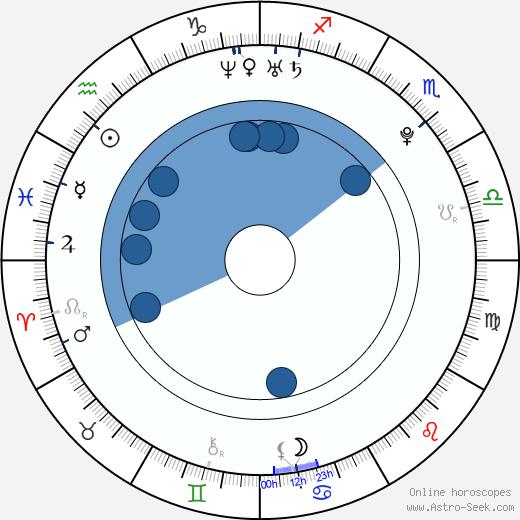 Yuja Wang wikipedia, horoscope, astrology, instagram