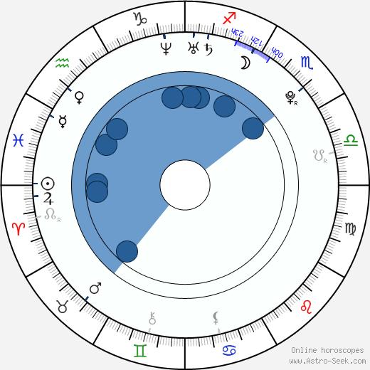 Abigail Alderete wikipedia, horoscope, astrology, instagram