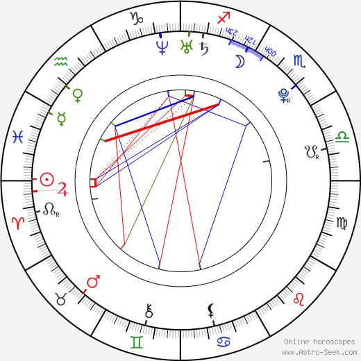 Abigail Alderete день рождения гороскоп, Abigail Alderete Натальная карта онлайн