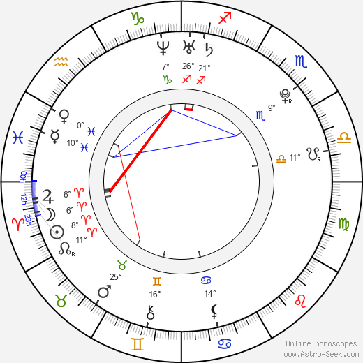 Andrej Hučka birth chart, biography, wikipedia 2018, 2019
