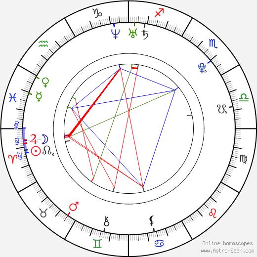Andrej Hučka birth chart, Andrej Hučka astro natal horoscope, astrology