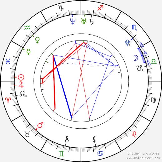 Бобби Райан Bobby Ryan день рождения гороскоп, Bobby Ryan Натальная карта онлайн