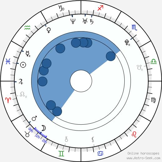 Eric Rollins wikipedia, horoscope, astrology, instagram