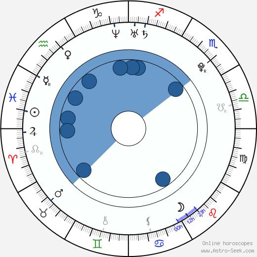 Estefania Villarreal wikipedia, horoscope, astrology, instagram