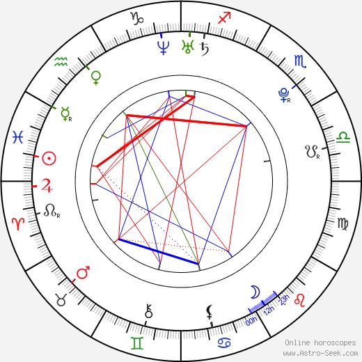 Estefania Villarreal tema natale, oroscopo, Estefania Villarreal oroscopi gratuiti, astrologia