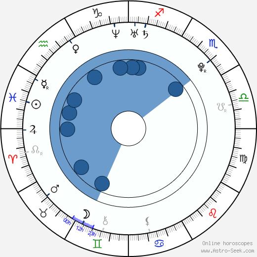 Hannah Taylor Gordon wikipedia, horoscope, astrology, instagram