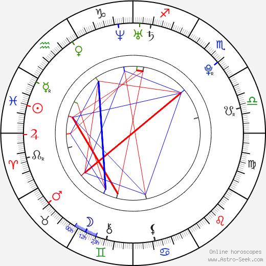 Ханна Тейлор-Гордон Hannah Taylor Gordon день рождения гороскоп, Hannah Taylor Gordon Натальная карта онлайн
