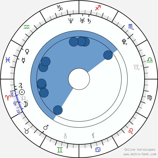 Jam Hsiao wikipedia, horoscope, astrology, instagram