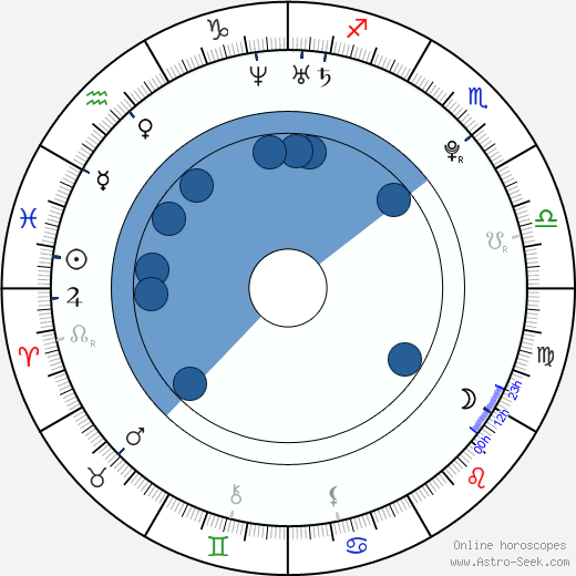 Jitka Antošová wikipedia, horoscope, astrology, instagram