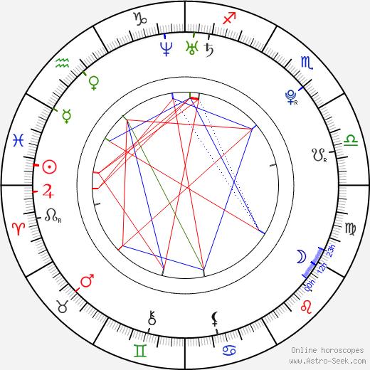 Jitka Antošová birth chart, Jitka Antošová astro natal horoscope, astrology