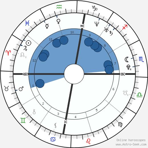 Josie Loren wikipedia, horoscope, astrology, instagram