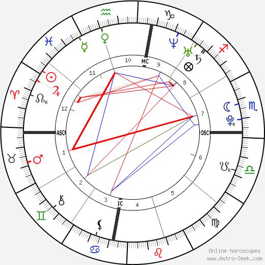 Josie Loren tema natale, oroscopo, Josie Loren oroscopi gratuiti, astrologia