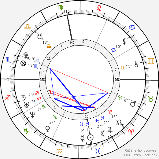 Kesha birth chart, biography, wikipedia 2018, 2019