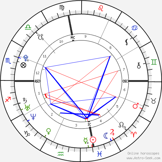 Kesha astro natal birth chart, Kesha horoscope, astrology