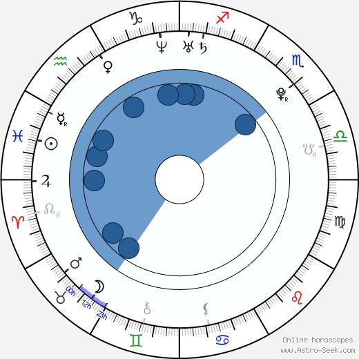Lua Blanco wikipedia, horoscope, astrology, instagram