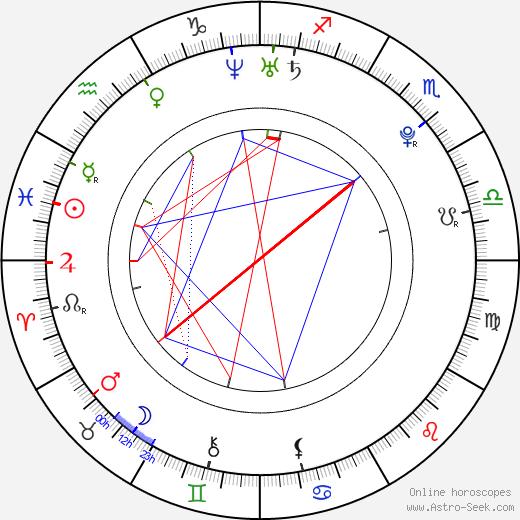 Lua Blanco день рождения гороскоп, Lua Blanco Натальная карта онлайн