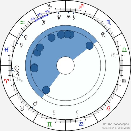 María Valverde wikipedia, horoscope, astrology, instagram