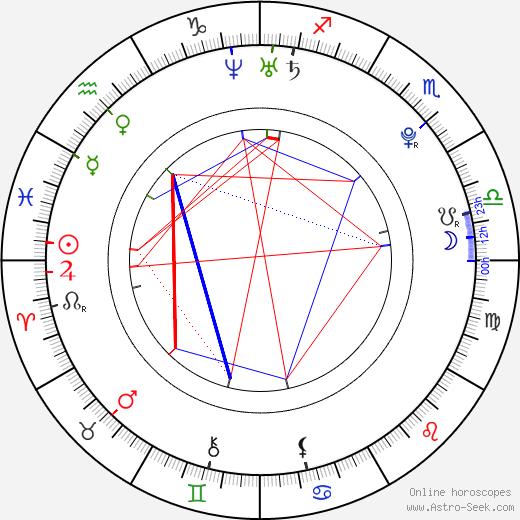 Nikola Gajovský astro natal birth chart, Nikola Gajovský horoscope, astrology