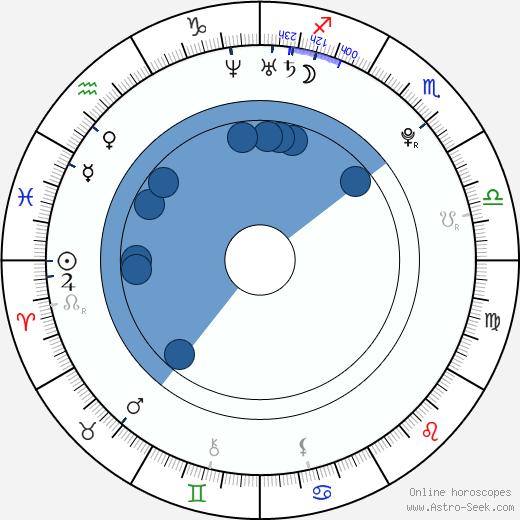 Odine Johne wikipedia, horoscope, astrology, instagram