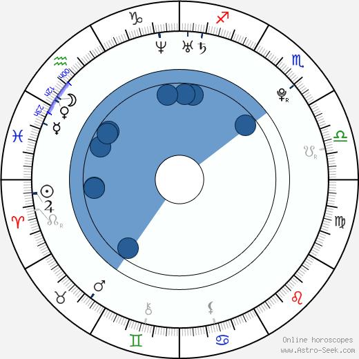 Ondřej Kúdela wikipedia, horoscope, astrology, instagram