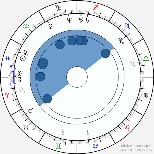 Ondřej Vrzal wikipedia, horoscope, astrology, instagram
