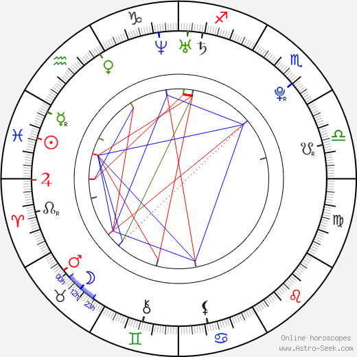 Reza Rahadian birth chart, Reza Rahadian astro natal horoscope, astrology