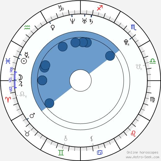 Sammie Lee Bush Jr. wikipedia, horoscope, astrology, instagram