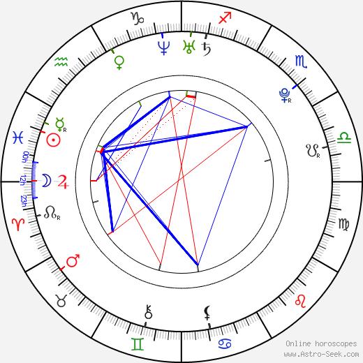 Sammie Lee Bush Jr. birth chart, Sammie Lee Bush Jr. astro natal horoscope, astrology