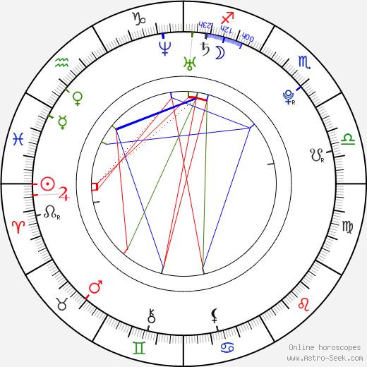 Stanislav Mikuš astro natal birth chart, Stanislav Mikuš horoscope, astrology
