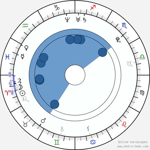 Stephanie Parker wikipedia, horoscope, astrology, instagram