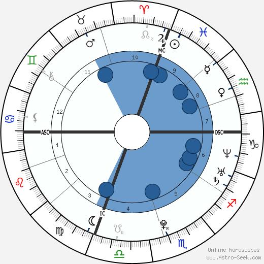 Svante Myrick wikipedia, horoscope, astrology, instagram