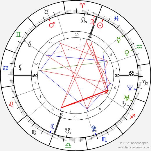 Svante Myrick tema natale, oroscopo, Svante Myrick oroscopi gratuiti, astrologia