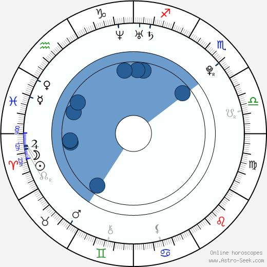 Tomáš Řehořek wikipedia, horoscope, astrology, instagram