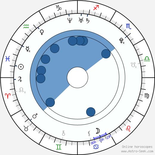 Tuukka Mikael Rask wikipedia, horoscope, astrology, instagram