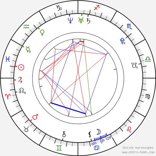 Tuukka Mikael Rask birth chart, Tuukka Mikael Rask astro natal horoscope, astrology