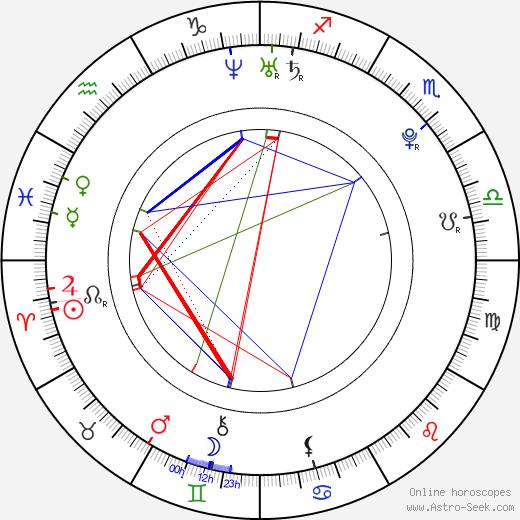 Adrian Picardi день рождения гороскоп, Adrian Picardi Натальная карта онлайн