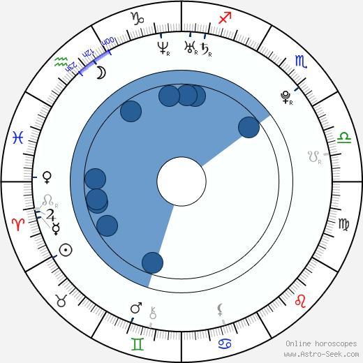 Anastasiya Prikhodko wikipedia, horoscope, astrology, instagram
